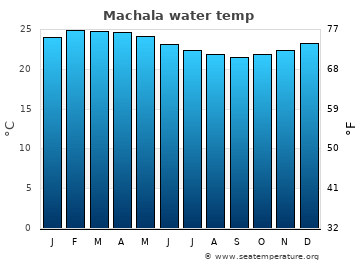 Machala average sea sea_temperature chart