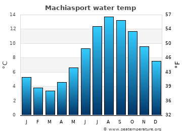 Machiasport average sea temperature chart