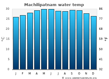 Machilīpatnam average sea temperature chart