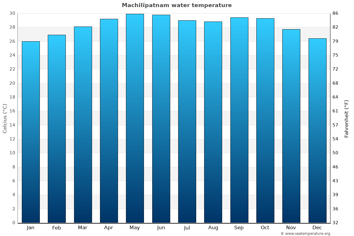 Machilīpatnam average water temperatures