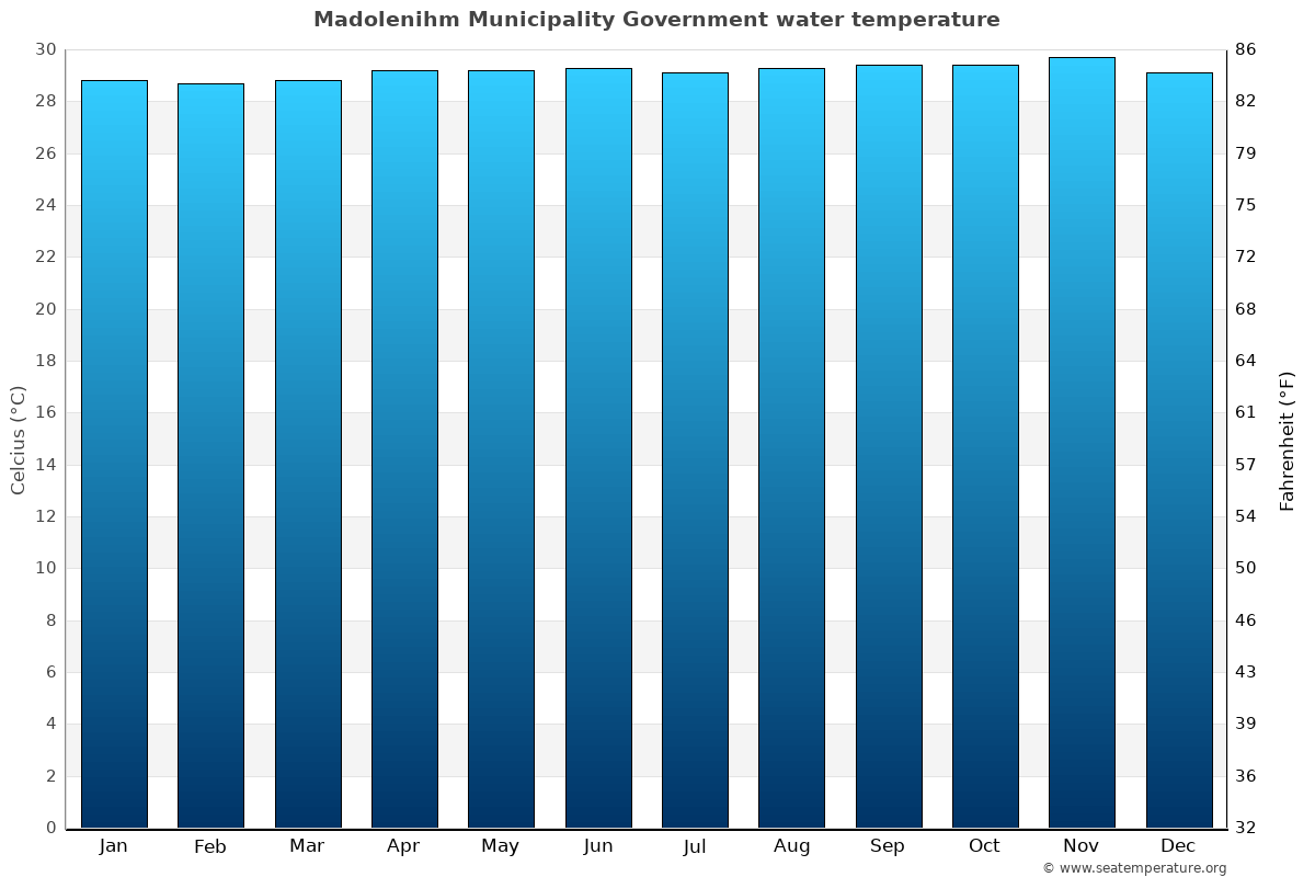 Madolenihm Municipality Government average water temperatures