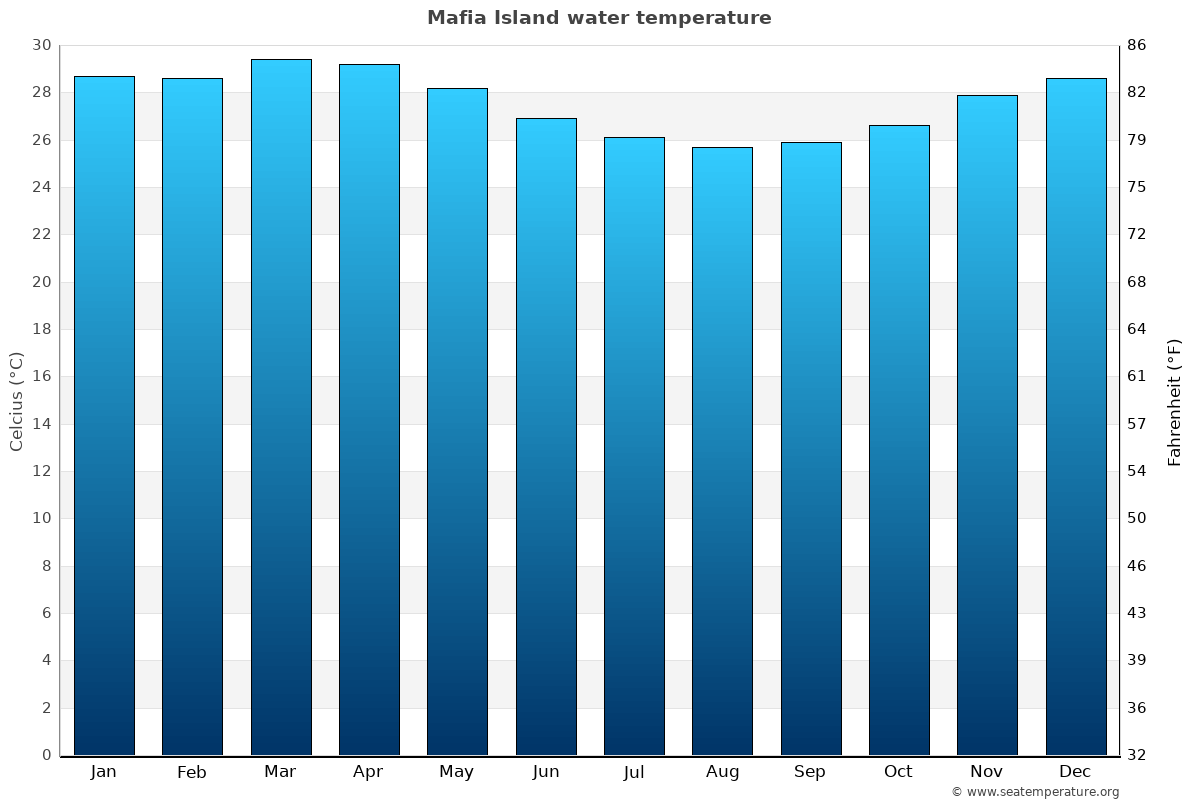 Mafia Island average water temperatures