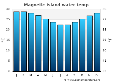 Magnetic Island average water temp
