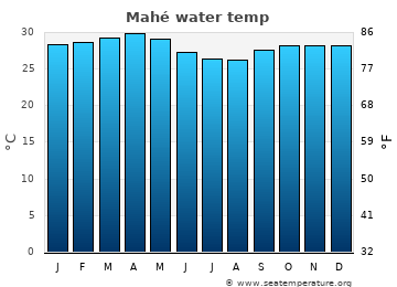 Mahé average sea temperature chart