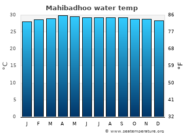 Mahibadhoo average sea sea_temperature chart