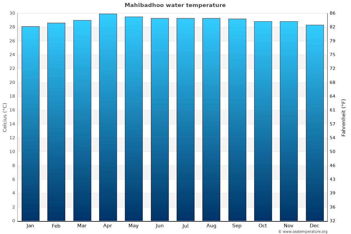 Mahibadhoo average water temperatures