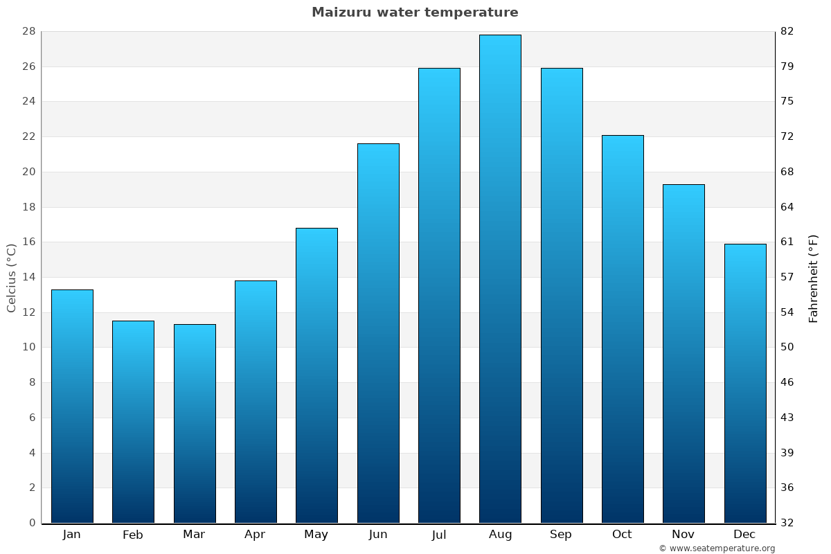 Maizuru average water temperatures