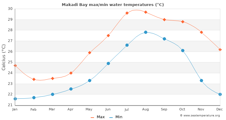 Makadi Bay average maximum / minimum water temperatures