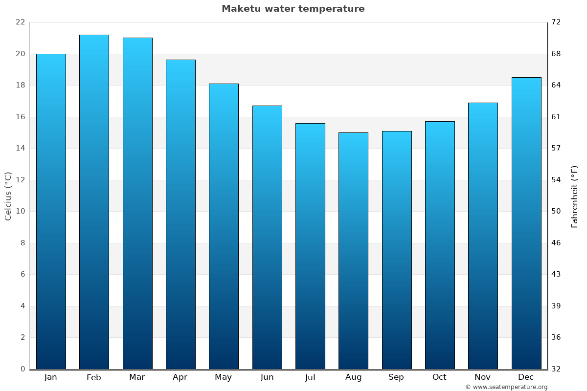 Maketu average water temperatures