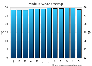 Makur average water temp