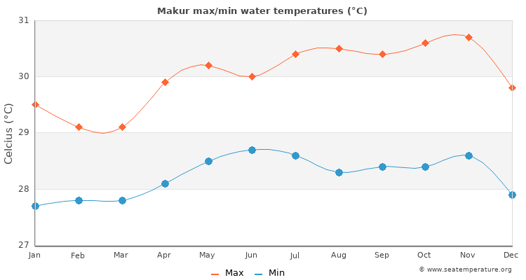 Makur average maximum / minimum water temperatures
