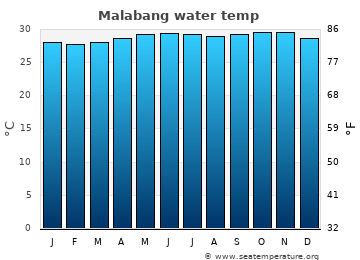 Malabang average sea temperature chart