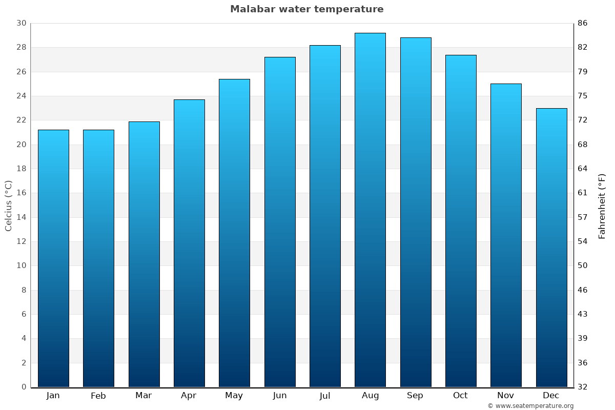 Malabar average water temperatures