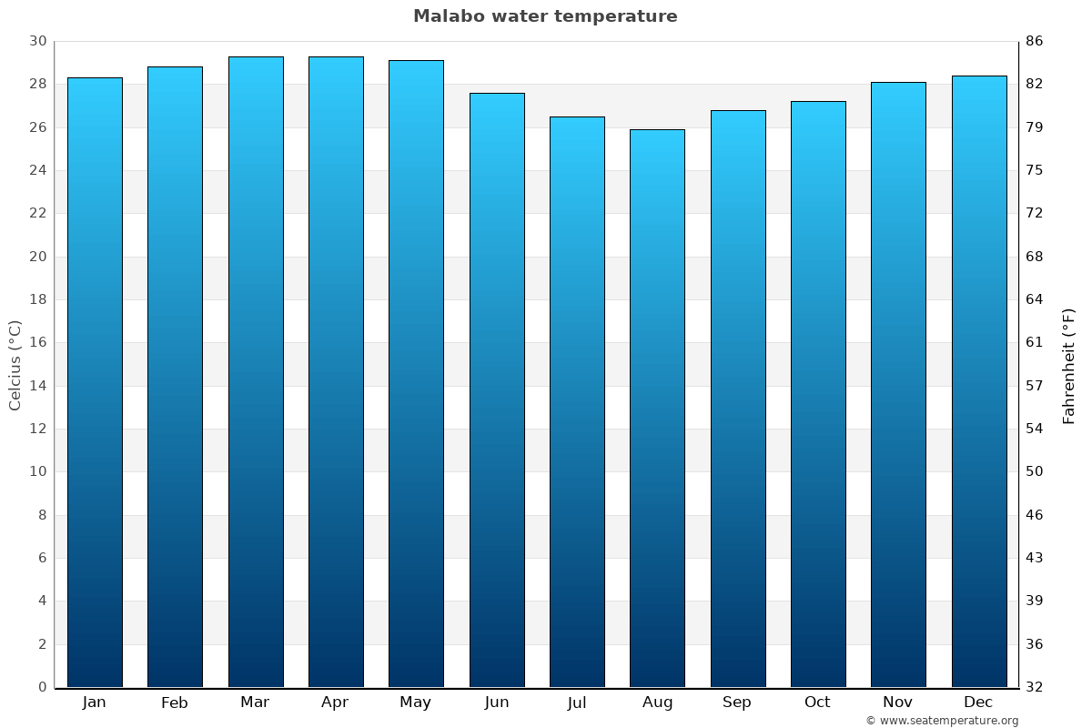 Malabo average water temperatures