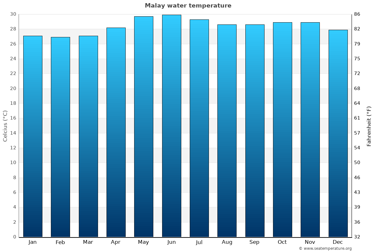 Malay average water temperatures
