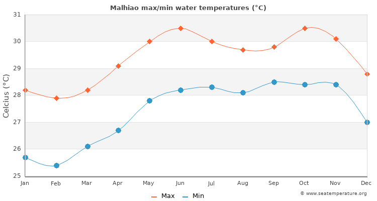 Malhiao average maximum / minimum water temperatures