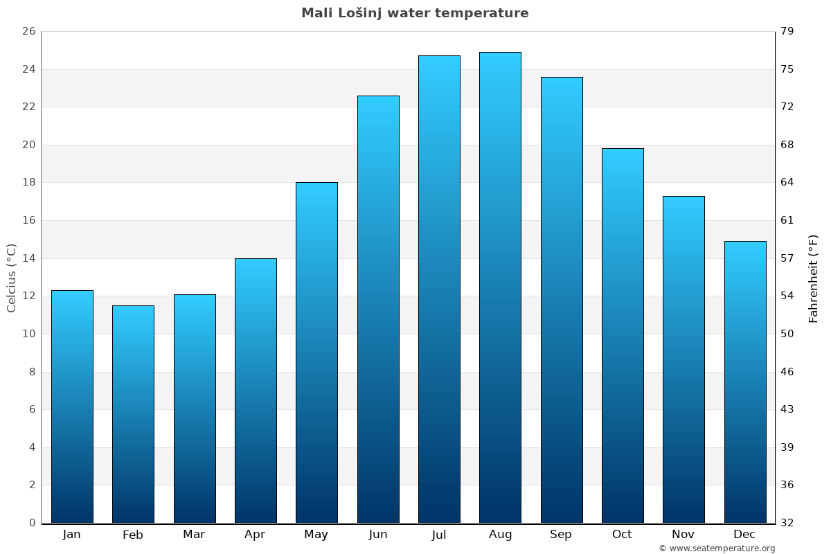 Mali Lošinj average water temperatures