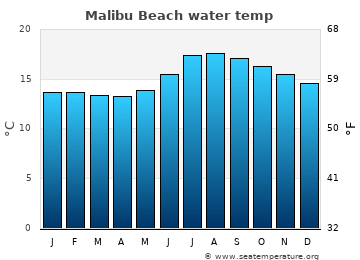 Malibu Beach average sea temperature chart