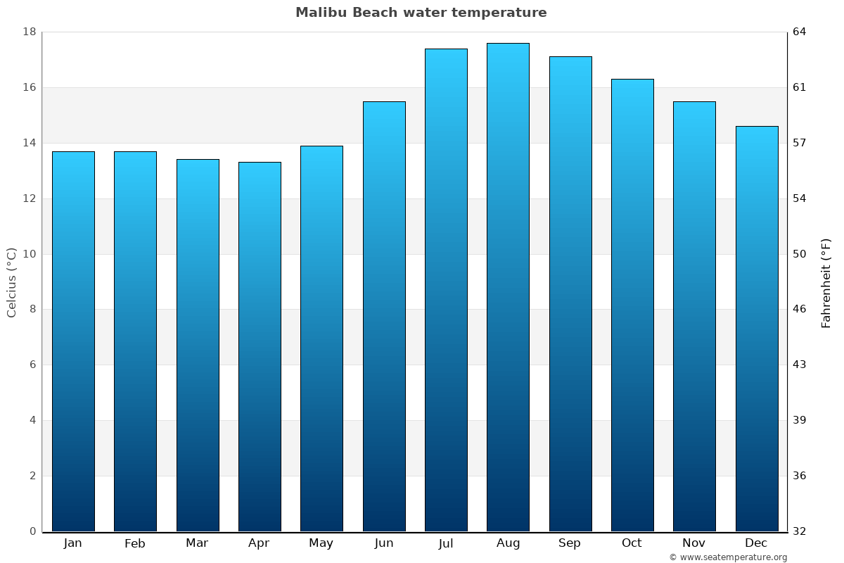 Malibu Beach average water temperatures