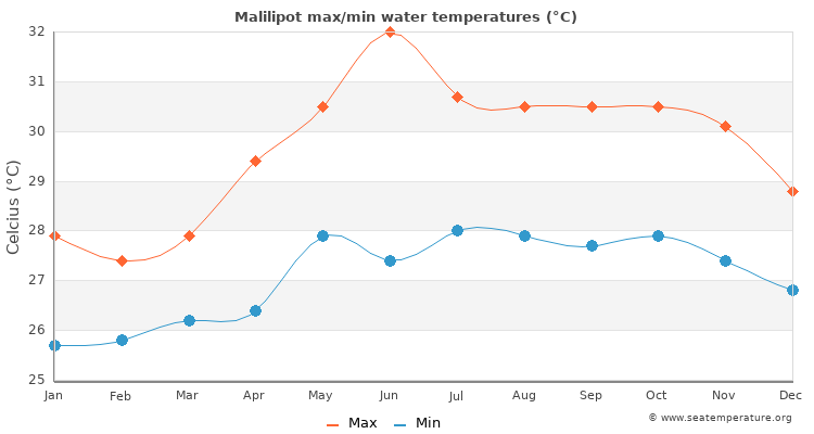 Malilipot average maximum / minimum water temperatures