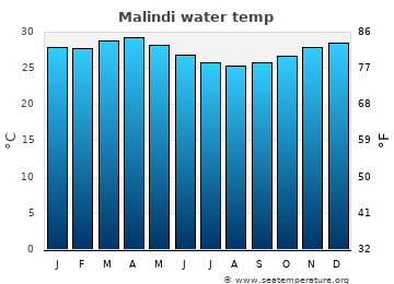 Malindi average water temp