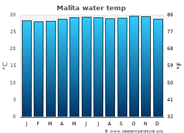 Malita average sea temperature chart