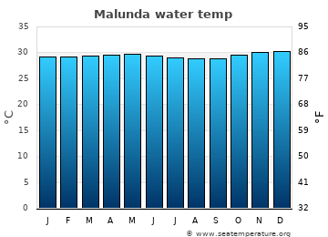 Malunda average sea temperature chart