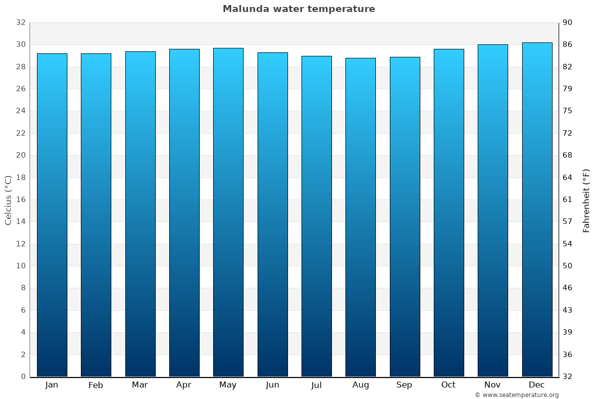 Malunda average water temperatures