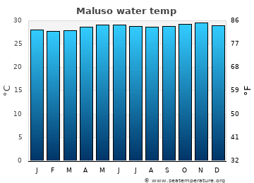 Maluso average sea temperature chart