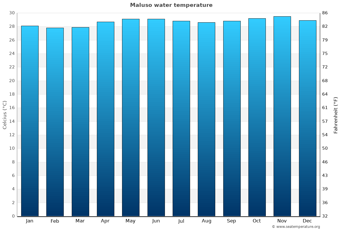 Maluso average water temperatures