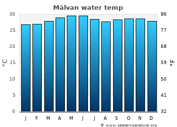 Mālvan average sea temperature chart