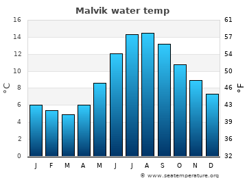 Malvik average sea temperature chart