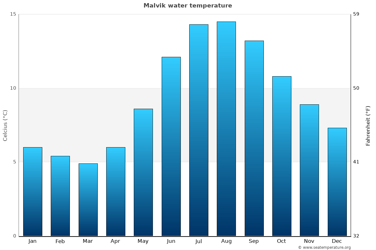 Malvik average water temperatures
