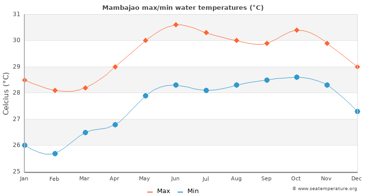 Mambajao average maximum / minimum water temperatures