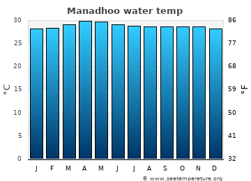 Manadhoo average sea temperature chart