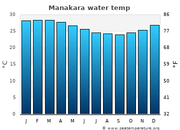 Manakara average sea temperature chart