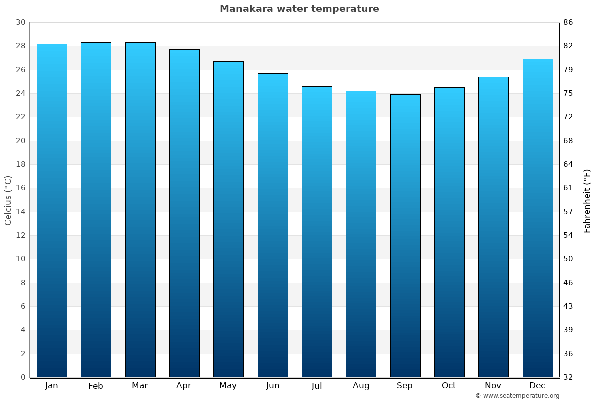 Manakara average water temperatures