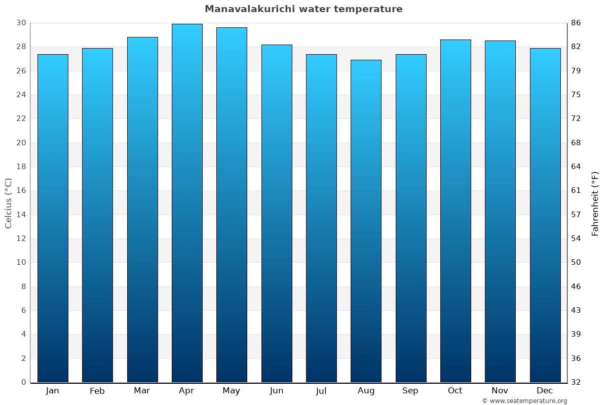 Manavalakurichi average water temperatures
