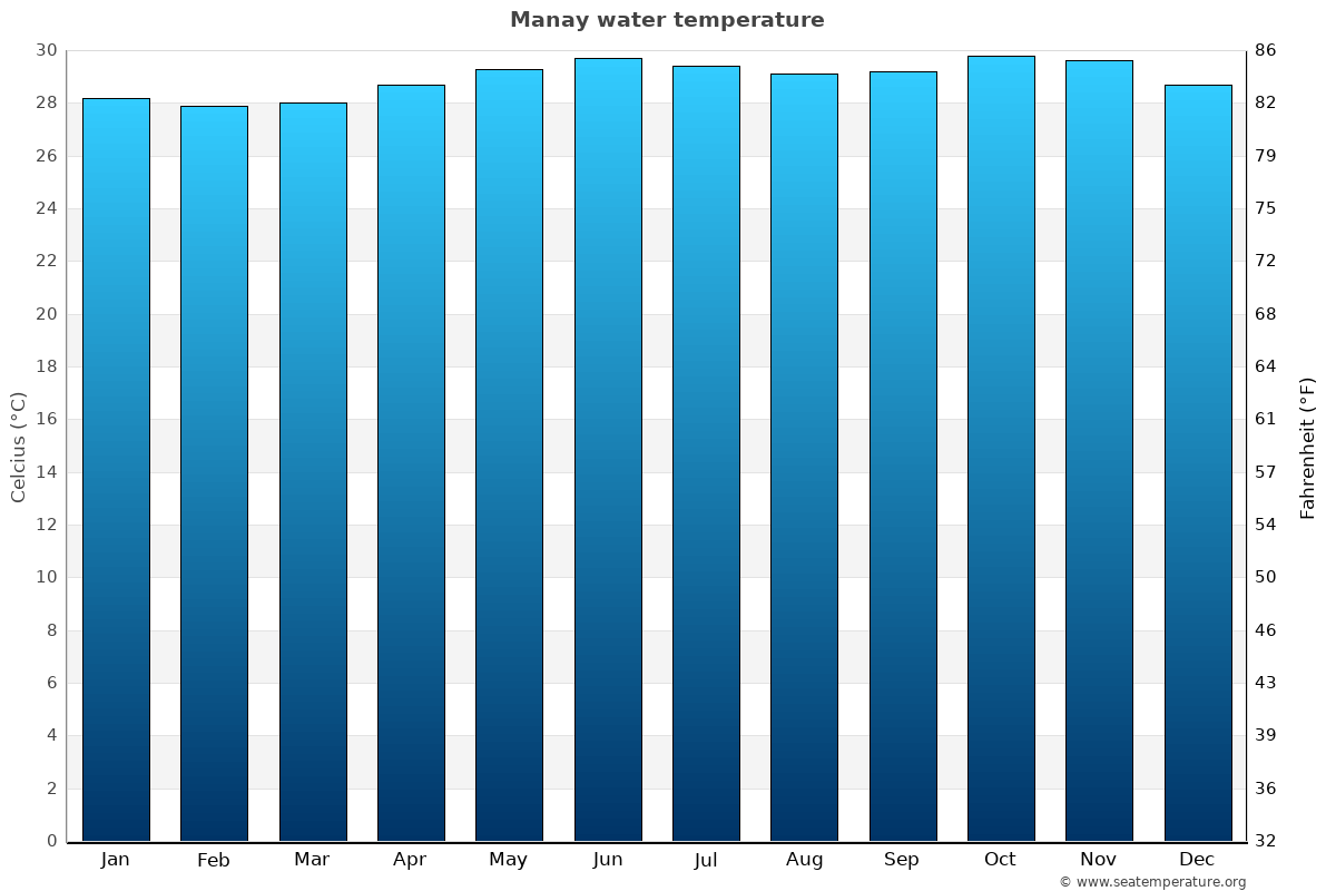 Manay average water temperatures
