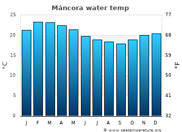Máncora average sea temperature chart