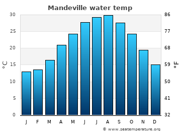 Mandeville average sea temperature chart