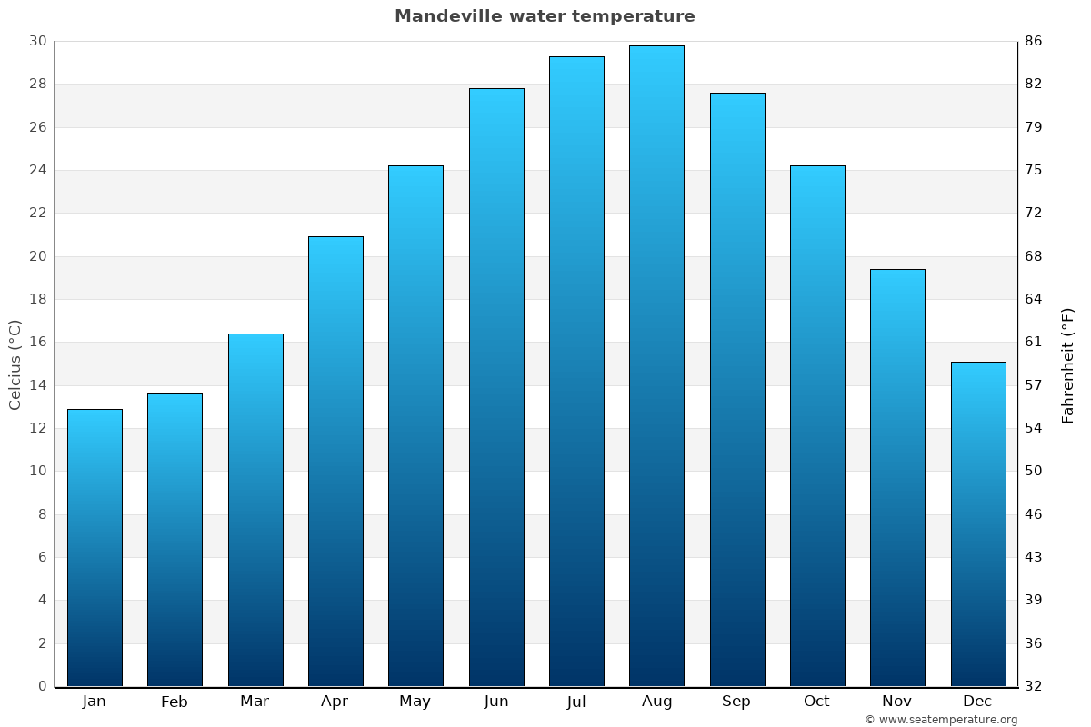 Mandeville average water temperatures