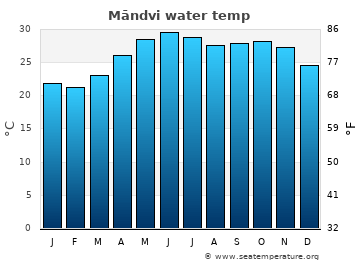 Māndvi average sea sea_temperature chart