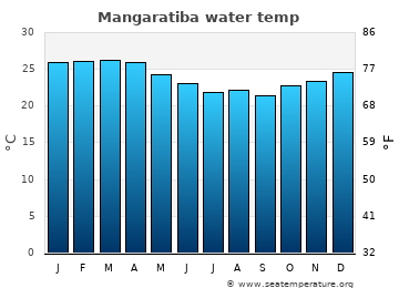 Mangaratiba average sea temperature chart