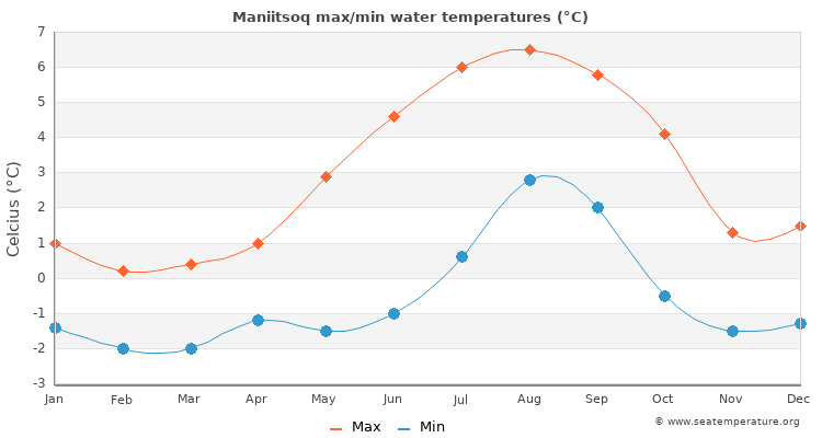 Maniitsoq average maximum / minimum water temperatures
