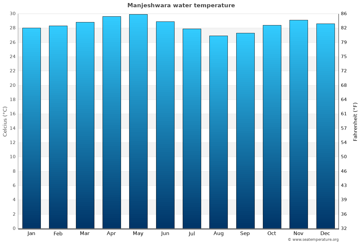Manjeshwara average water temperatures