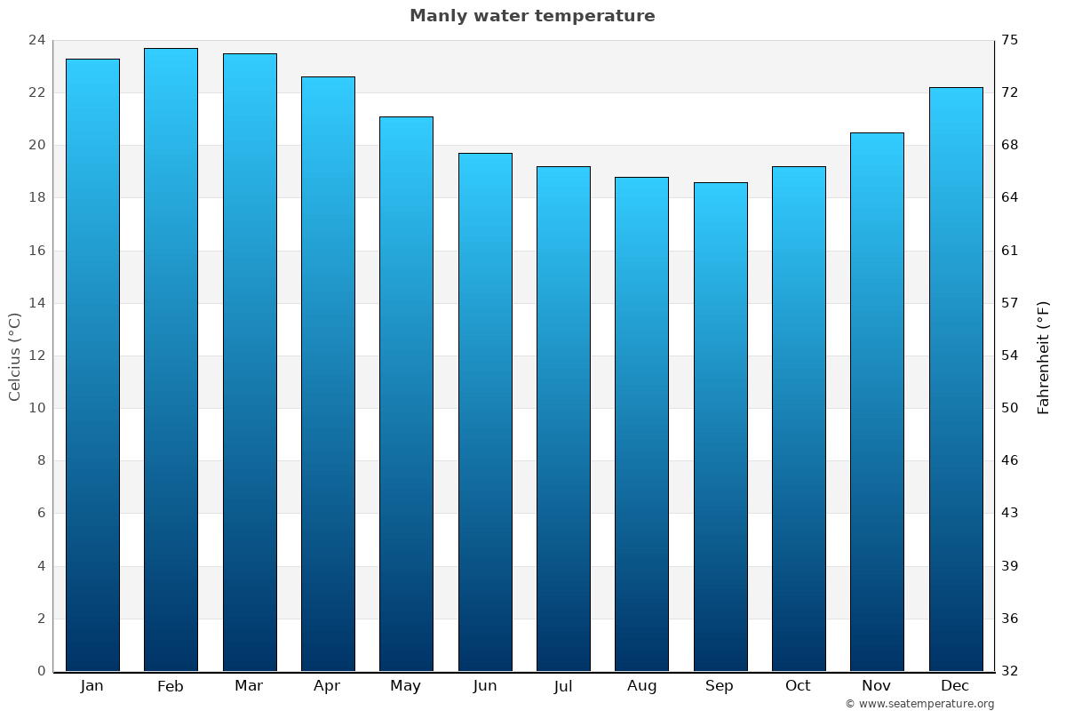Manly average water temperatures