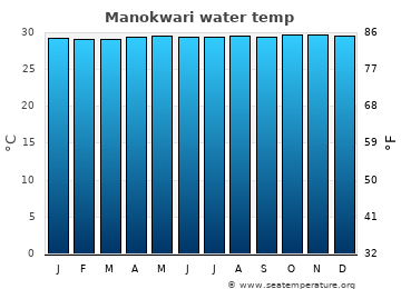 Manokwari average sea sea_temperature chart