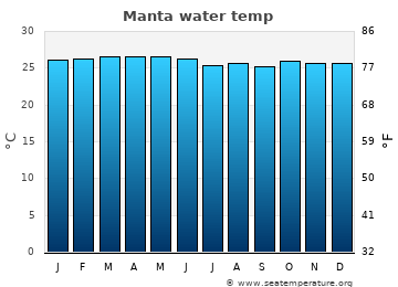 Manta average sea temperature chart