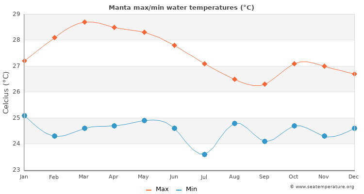 Manta average maximum / minimum water temperatures